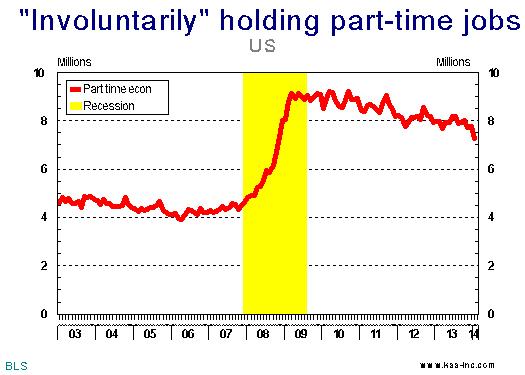 involuntarily-part-time