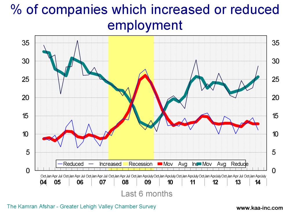 companies increase