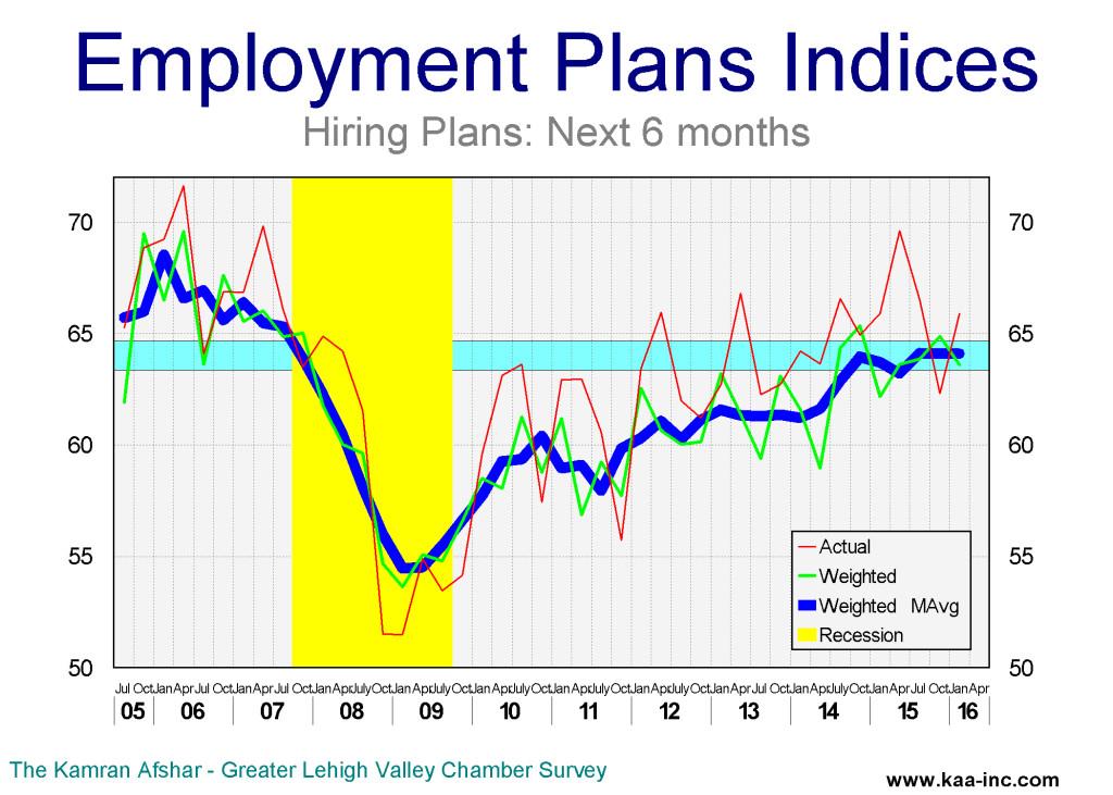 hire +6