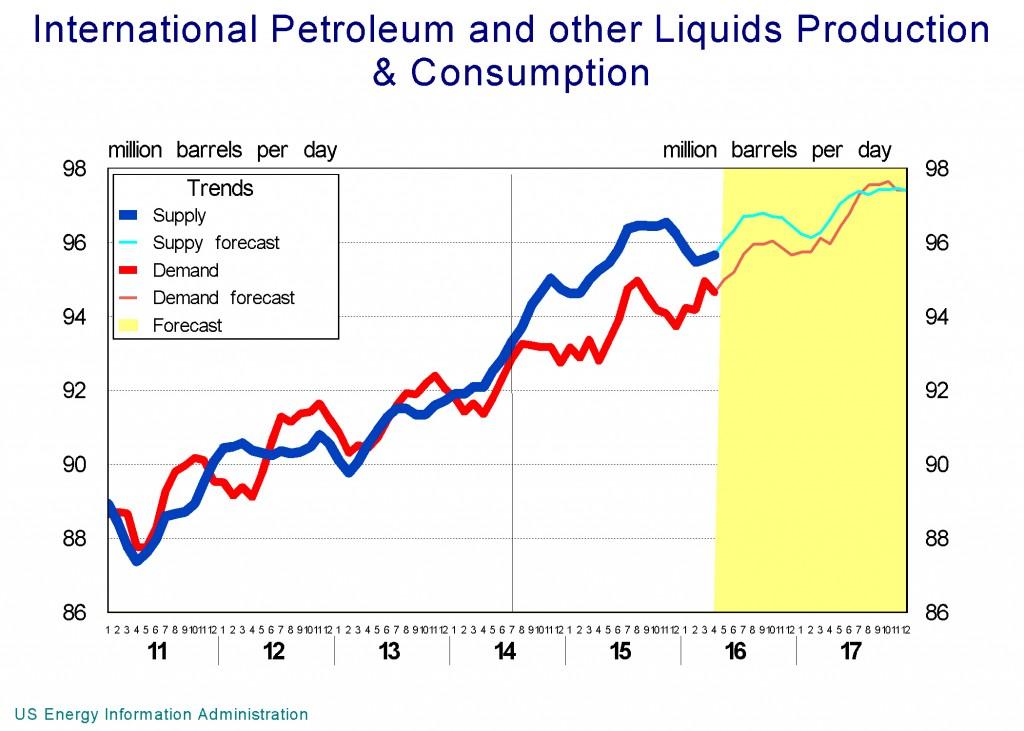 Oil surplus