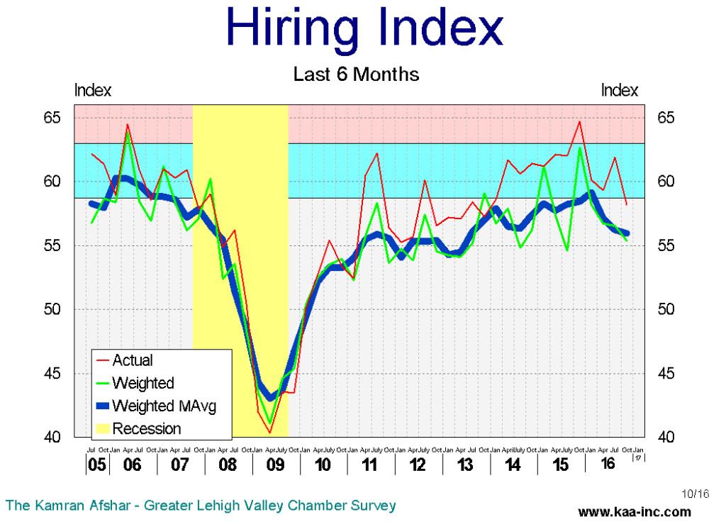 hire -6 10-16
