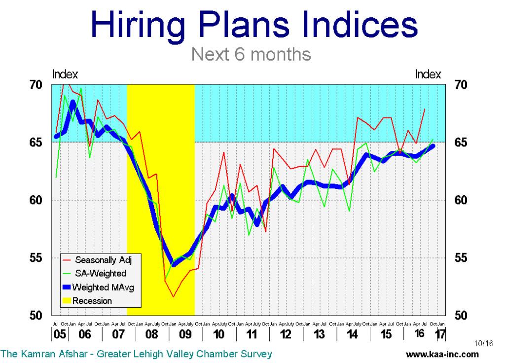 hire +6 10-16