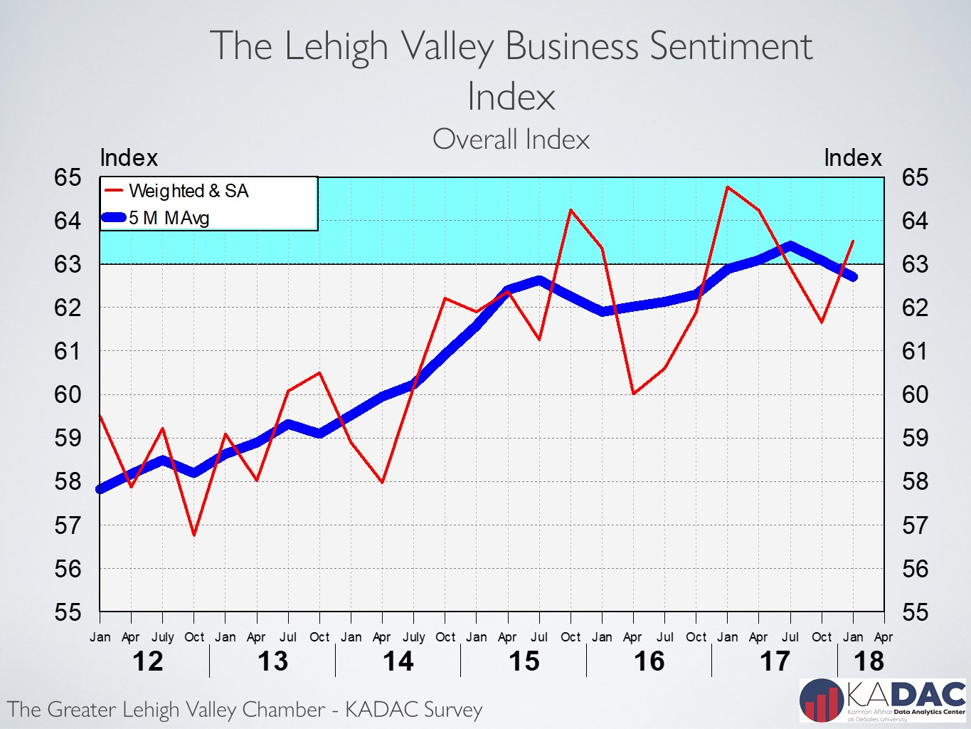 Lehigh Valley business sentiment rose in January after dropping for 3  quarters in a row – Kamran Afshar Associates
